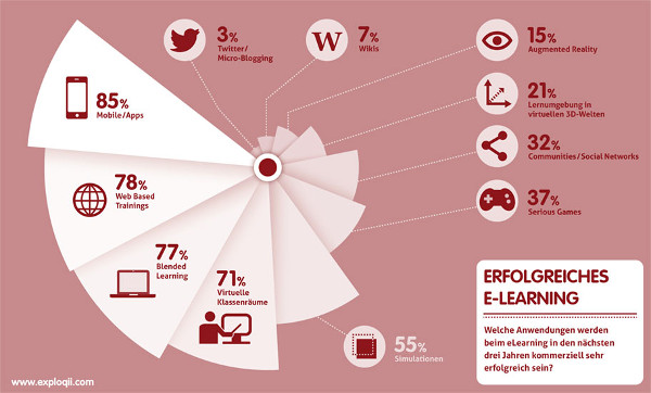 Infografik übers eLearning - Made by exploqii